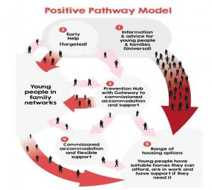 The Positive Pathway