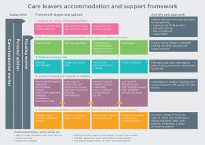 Care Leaver Accommodation & Support Framework diagram