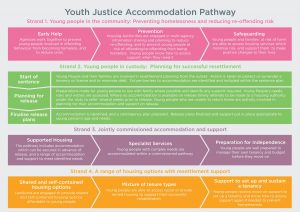 Youth Justice Accommodation Pathway diagram