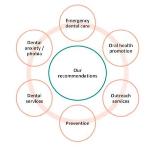 Dental recommendations